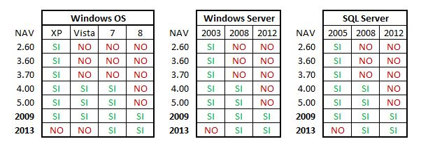 NAV Versions